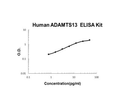 Human ADAMTS13 ELISA Kit PicoKine