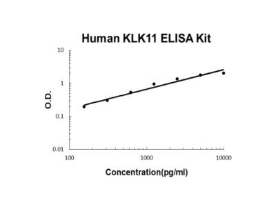 Human KLK11/Kallikrein 11 PicoKine ELISA Kit