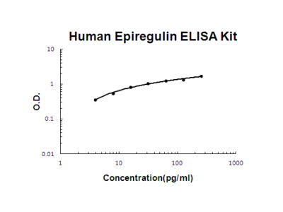 Human Epiregulin PicoKine ELISA Kit