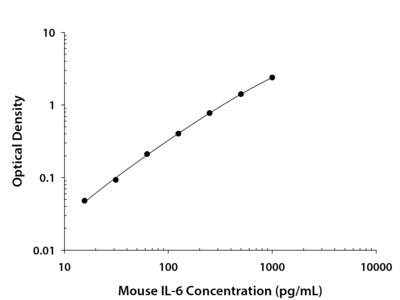 Great, Reliable Mouse IL-6 DuoSet ELISA