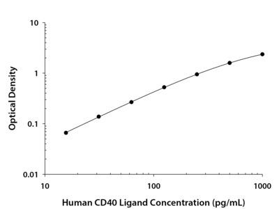CD40 Ligand /TNFSF5 ELISA