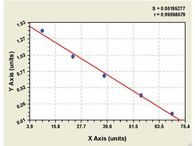 Bovine Glial Fibrillary Acidic Protein ELISA Kit