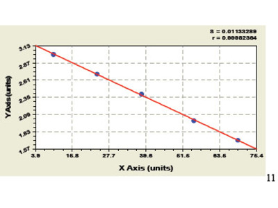 Bovine Transforming Growth Factor Alpha ELISA Kit