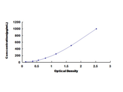 Triggering Receptor Expressed On Myeloid Cells 1 (TREM1) ELISA Kit