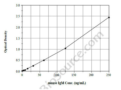 IgM Isotyping (Mouse) ELISA