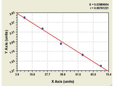 Canine Helicobacter pylori IgA ELISA Kit
