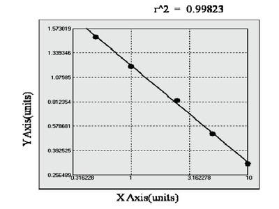 Human Guanylate nucleotide binding protein 4 ELISA Kit