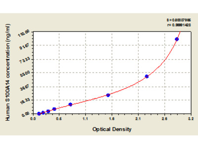 Human S100 calcium binding protein A14, S100A14 ELISA Kit