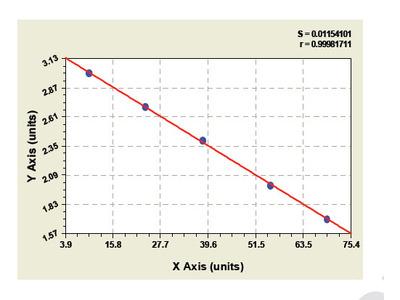 Bovine Cholecystokinin B Receptor ELISA Kit