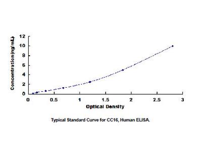 Clara Cell Protein 16 (CC16) ELISA Kit