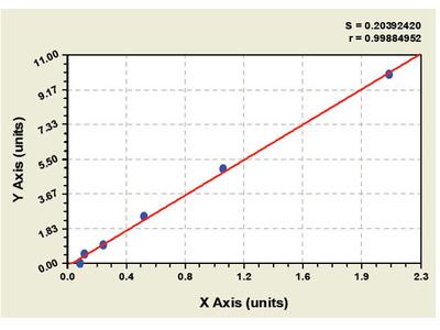 Monkey Cystic Fibrosis Transmembrane Conductance Regulator ELISA Kit