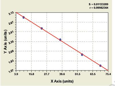 Chicken Chemokine C-C-Motif Ligand 14 ELISA Kit
