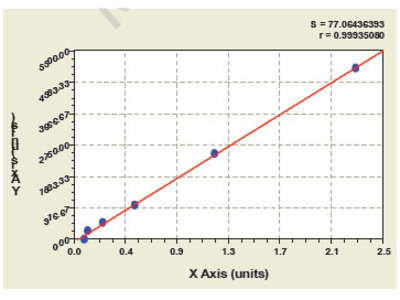 Mouse Neurotrophic Tyrosine Kinase Receptor Type 2 ELISA Kit