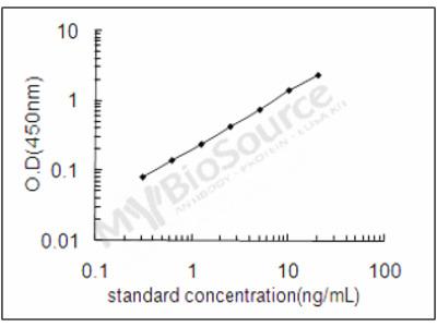 Mouse Major urinary protein 20 ELISA Kit