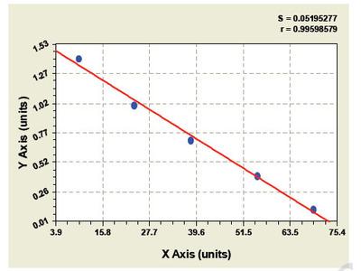 Canine Adiponectin Receptor 2 ELISA Kit