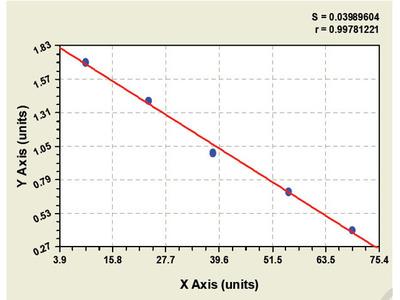 Bovine Eosinophil-associated ribonuclease A family member 3 ELISA Kit