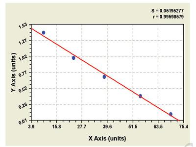 Bovine Dopamine Receptor D2 ELISA Kit