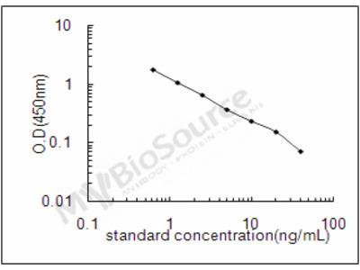 5-Hydroxyindoleacetic acid ELISA Kit