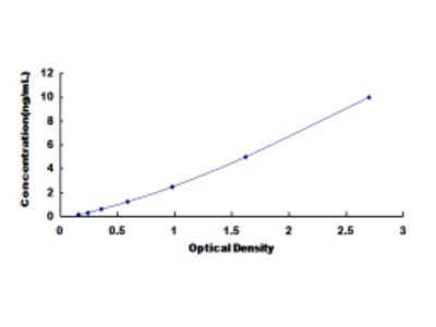 Tubulin Polymerization Promoting Protein (TPPP) ELISA Kit