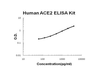 Human ACE2 PicoKine ELISA Kit
