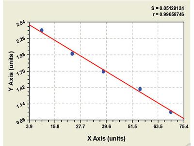 Bovine Elastin Microfibril Interface Located Protein 1 ELISA Kit