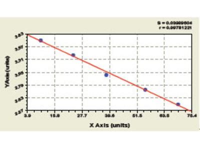 Bovine Fibrinopeptide A ELISA Kit