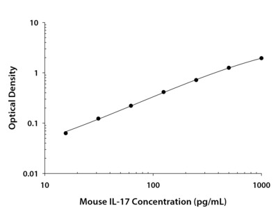 Great, Reliable Mouse IL-17 DuoSet ELISA