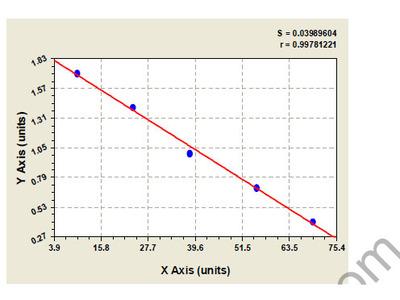 Bovine Endoglin /CD105 ELISA Kit