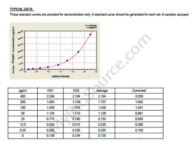 Human Tumor suppressor p53-binding protein 1, TP53BP1 ELISA Kit