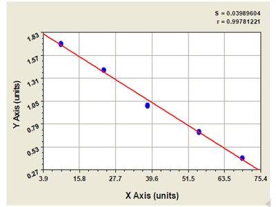 Bovine Centromere Protein A ELISA Kit