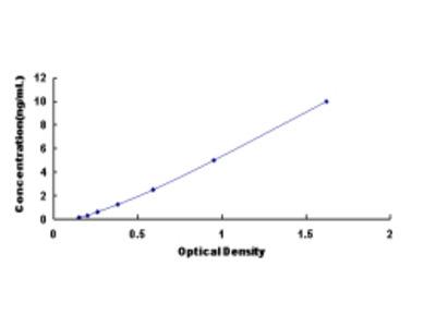 Adrenergic Receptor Beta 1 (ADRb1) ELISA Kit