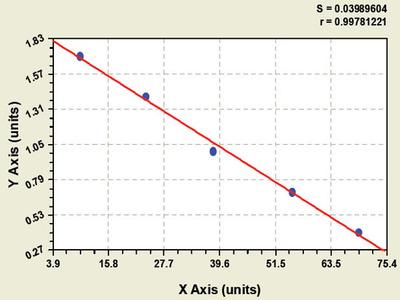 Bovine Endothelial Selectin ELISA Kit