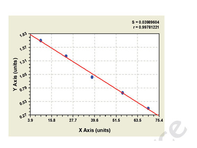 Bovine Pim-1 Oncogene ELISA Kit