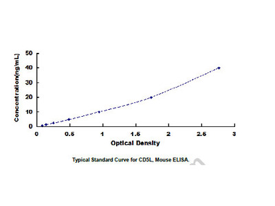 CD5 Antigen Like Protein (CD5L) ELISA Kit