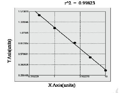 Bovine Alcohol Dehydrogenase ELISA Kit