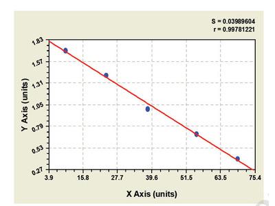 Porcine Filamin B, Beta ELISA Kit