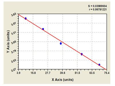 Bovine Serum Deprivation Response Protein ELISA Kit