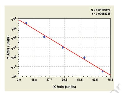 Goat Androgen binding protein ELISA Kit