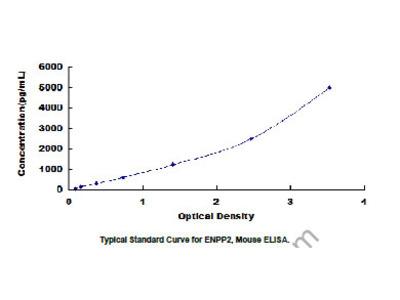 Ectonucleotide Pyrophosphatase/Phosphodiesterase 2 (ENPP2) ELISA Kit