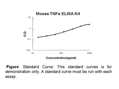 TNF alpha (mouse) ELISA Kit