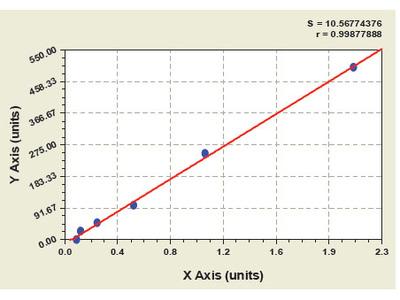 Bovine Muscarinic acetylcholine receptor M3 ELISA Kit
