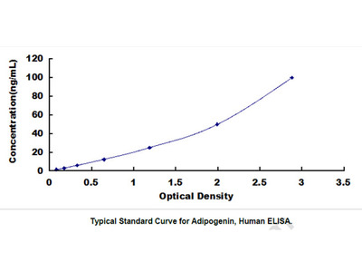 Adipogenin (ADIG) ELISA Kit