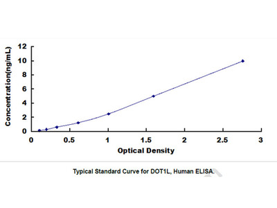 DOT1 Like, Histone H3 Methyltransferase (DOT1L) ELISA Kit