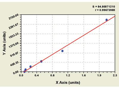 Bovine Collagen Type VIII Alpha 1 ELISA Kit