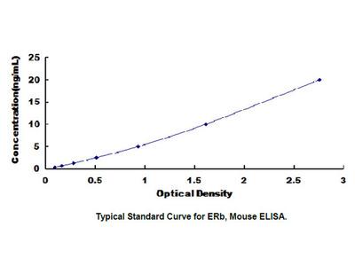 Estrogen Receptor Beta (ERb) ELISA Kit