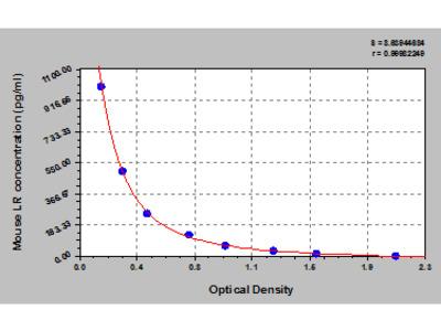 Mouse Leptin receptor, LR/Ob-R ELISA Kit