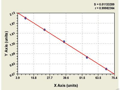 Bovine Follicle Stimulating Hormone ELISA Kit