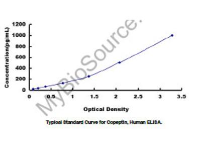 Copeptin (CPP) ELISA Kit