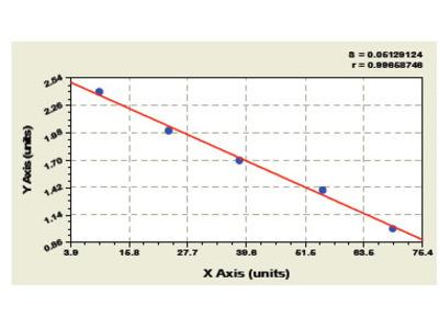 Bovine Insulin-like growth factor-2 ELISA Kit