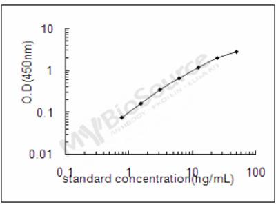 Mouse Omega-3 fatty acid receptor 1 ELISA Kit